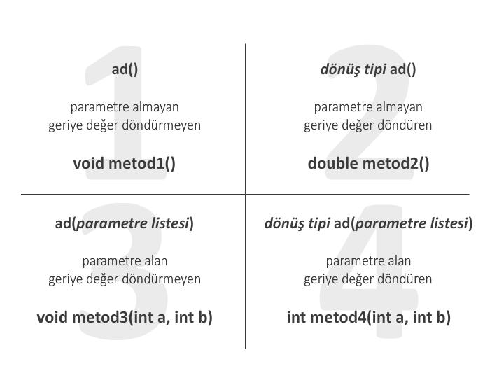Metot tanımlama çeşitleri